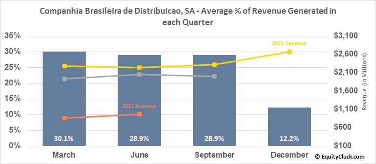 Companhia Brasileira de Distribuicao, SA (NYSE:CBD) Revenue Seasonality