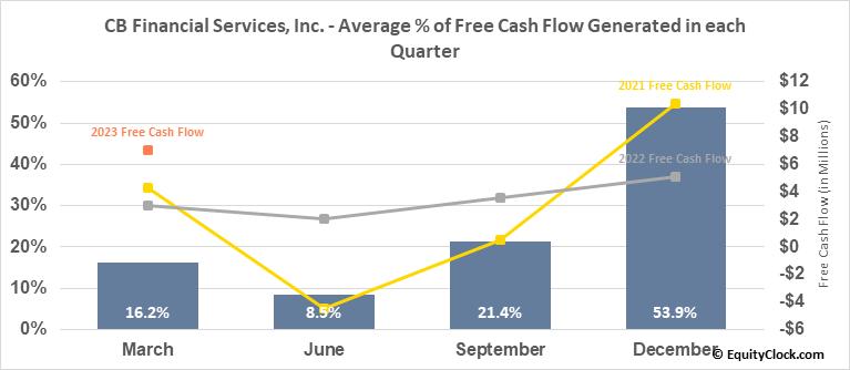 CB Financial Services, Inc. (NASD:CBFV) Free Cash Flow Seasonality