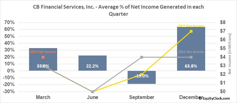 CB Financial Services, Inc. (NASD:CBFV) Net Income Seasonality