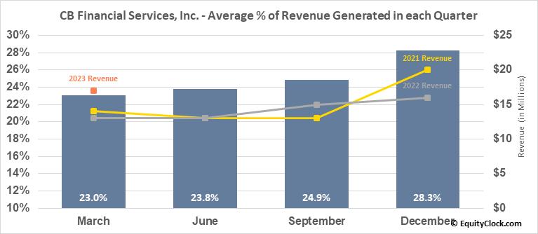 CB Financial Services, Inc. (NASD:CBFV) Revenue Seasonality