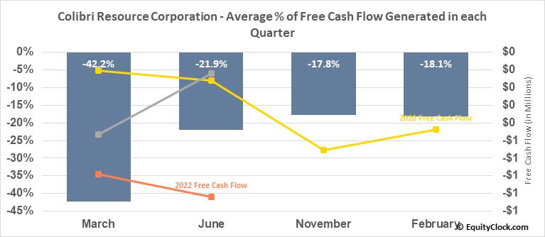 Colibri Resource Corporation (TSXV:CBI.V) Free Cash Flow Seasonality