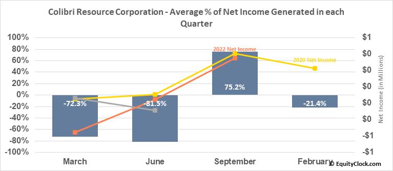 Colibri Resource Corporation (TSXV:CBI.V) Net Income Seasonality