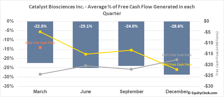 Catalyst Biosciences Inc. (NASD:CBIO) Free Cash Flow Seasonality