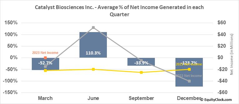 Catalyst Biosciences Inc. (NASD:CBIO) Net Income Seasonality
