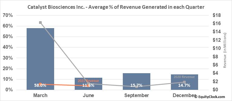 Catalyst Biosciences Inc. (NASD:CBIO) Revenue Seasonality