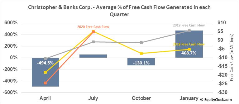 Christopher & Banks Corp. (OTCMKT:CBKC) Free Cash Flow Seasonality