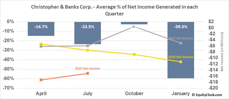 Christopher & Banks Corp. (OTCMKT:CBKC) Net Income Seasonality