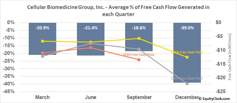 Cellular Biomedicine Group, Inc. (NASD:CBMG) Free Cash Flow Seasonality