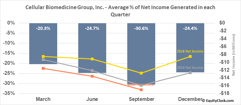 Cellular Biomedicine Group, Inc. (NASD:CBMG) Net Income Seasonality
