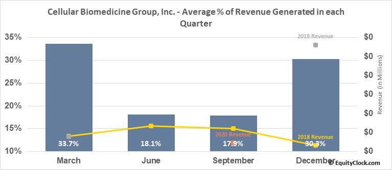Cellular Biomedicine Group, Inc. (NASD:CBMG) Revenue Seasonality