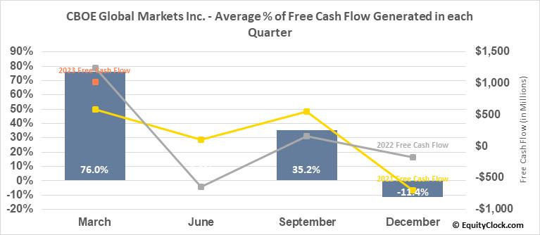 CBOE Global Markets Inc. (AMEX:CBOE) Free Cash Flow Seasonality