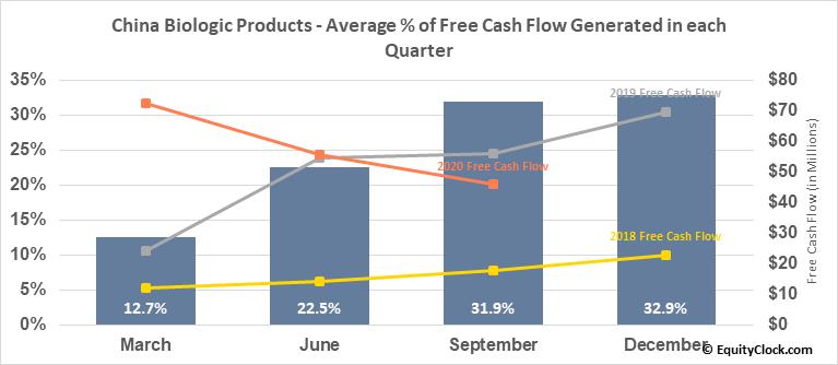 China Biologic Products (NASD:CBPO) Free Cash Flow Seasonality