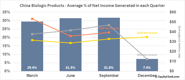 China Biologic Products (NASD:CBPO) Net Income Seasonality