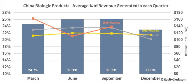 China Biologic Products (NASD:CBPO) Revenue Seasonality