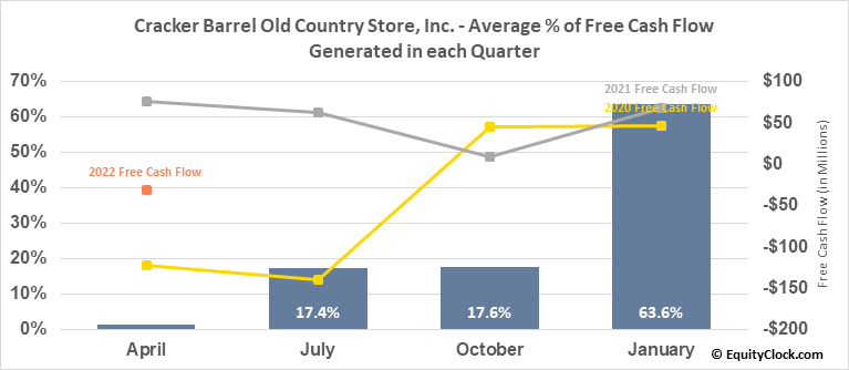 Cracker Barrel Old Country Store, Inc. (NASD:CBRL) Free Cash Flow Seasonality