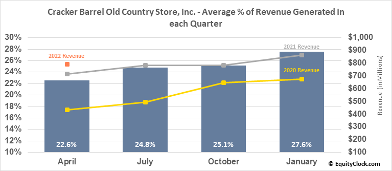 Cracker Barrel Old Country Store, Inc. (NASD:CBRL) Revenue Seasonality