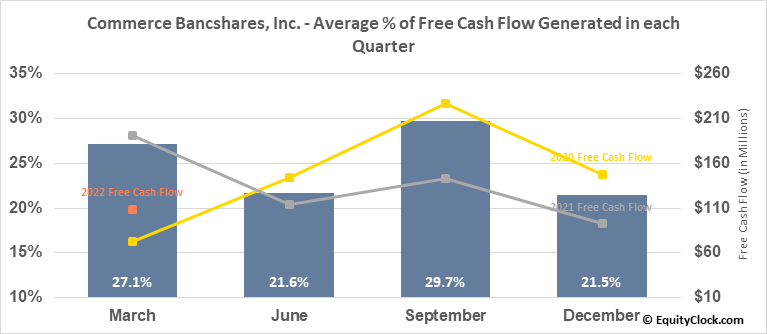 Commerce Bancshares, Inc. (NASD:CBSH) Free Cash Flow Seasonality