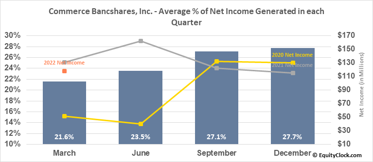 Commerce Bancshares, Inc. (NASD:CBSH) Net Income Seasonality