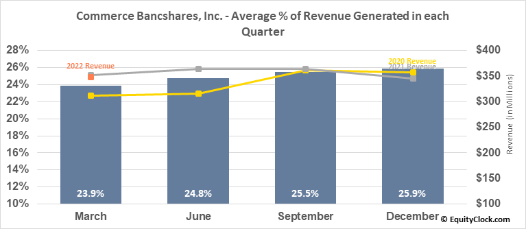 Commerce Bancshares, Inc. (NASD:CBSH) Revenue Seasonality