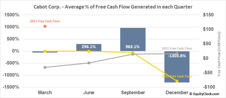 Cabot Corp. (NYSE:CBT) Free Cash Flow Seasonality