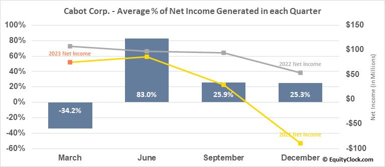 Cabot Corp. (NYSE:CBT) Net Income Seasonality