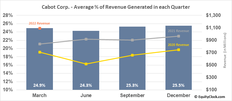 Cabot Corp. (NYSE:CBT) Revenue Seasonality