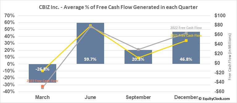 CBIZ Inc. (NYSE:CBZ) Free Cash Flow Seasonality