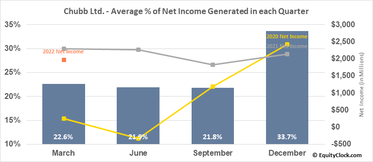 Chubb Ltd. (NYSE:CB) Net Income Seasonality