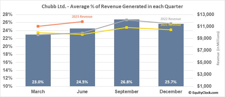 Chubb Ltd. (NYSE:CB) Revenue Seasonality