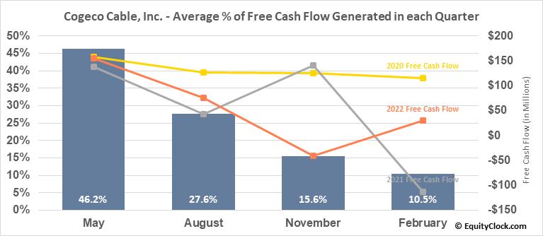 Cogeco Cable, Inc. (TSE:CCA.TO) Free Cash Flow Seasonality