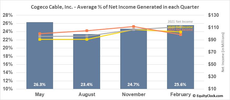 Cogeco Cable, Inc. (TSE:CCA.TO) Net Income Seasonality
