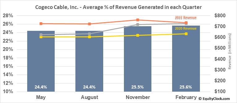 Cogeco Cable, Inc. (TSE:CCA.TO) Revenue Seasonality