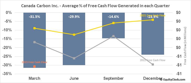 Canada Carbon Inc. (TSXV:CCB.V) Free Cash Flow Seasonality