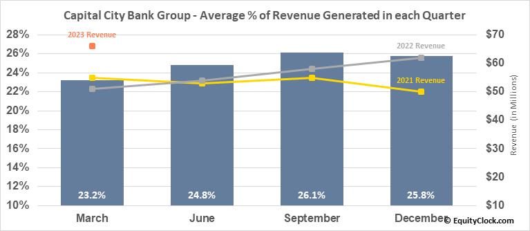 Capital City Bank Group (NASD:CCBG) Revenue Seasonality