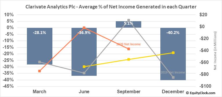 Clarivate Analytics Plc (NYSE:CCC) Net Income Seasonality