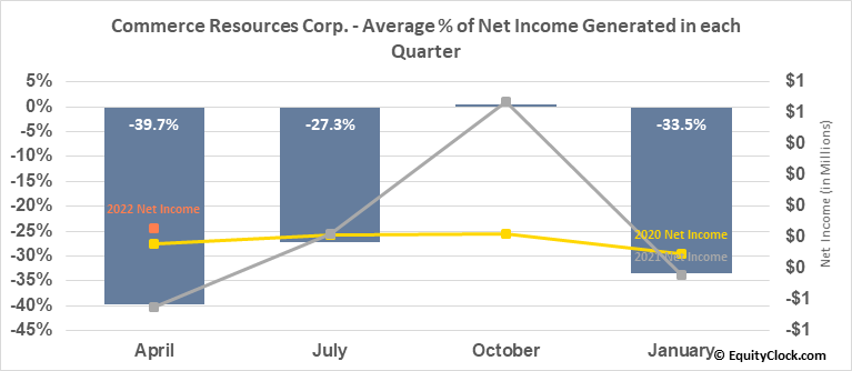 Commerce Resources Corp. (TSXV:CCE.V) Net Income Seasonality