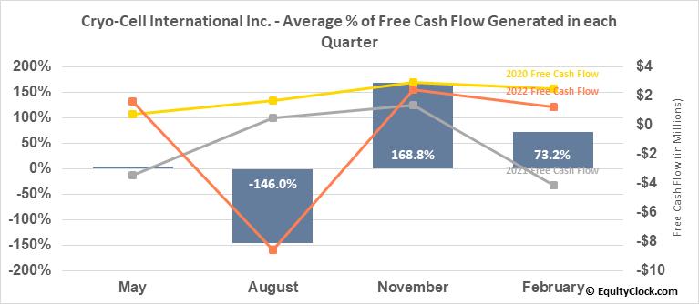 Cryo-Cell Intl, Inc. (OTCMKT:CCEL) Free Cash Flow Seasonality
