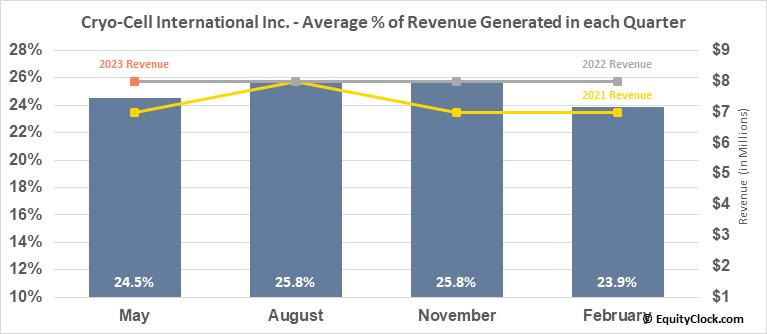 Cryo-Cell Intl, Inc. (OTCMKT:CCEL) Revenue Seasonality