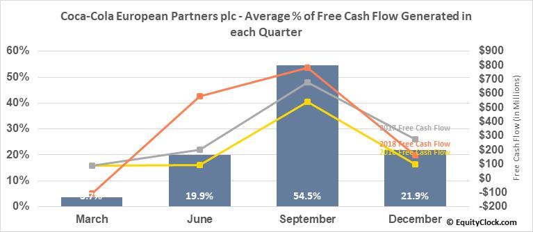 Coca-Cola European Partners plc (NYSE:CCEP) Free Cash Flow Seasonality