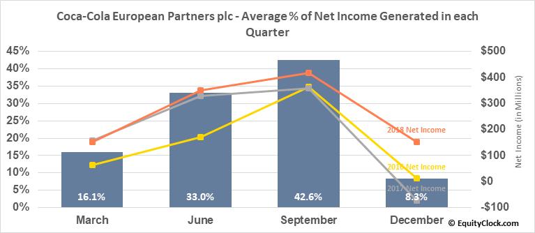Coca-Cola European Partners plc (NYSE:CCEP) Net Income Seasonality
