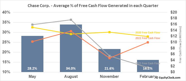 Chase Corp. (AMEX:CCF) Free Cash Flow Seasonality