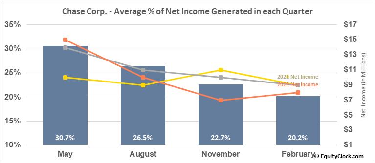 Chase Corp. (AMEX:CCF) Net Income Seasonality