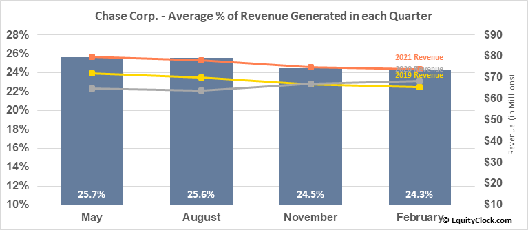 Chase Corp. (AMEX:CCF) Revenue Seasonality