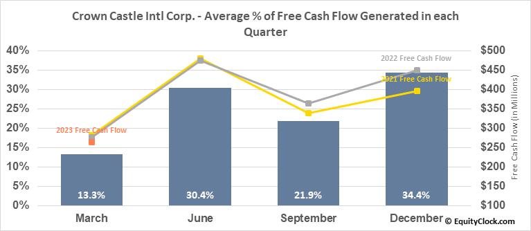 Crown Castle Intl Corp. (NYSE:CCI) Free Cash Flow Seasonality