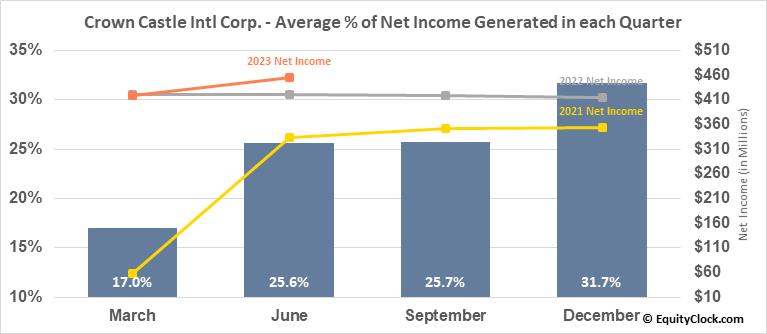 Crown Castle Intl Corp. (NYSE:CCI) Net Income Seasonality