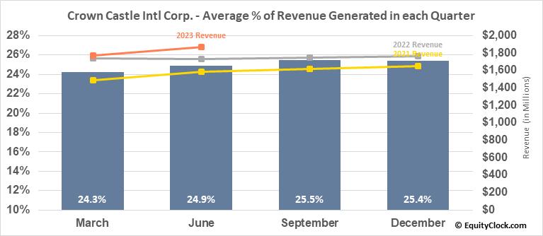 Crown Castle Intl Corp. (NYSE:CCI) Revenue Seasonality