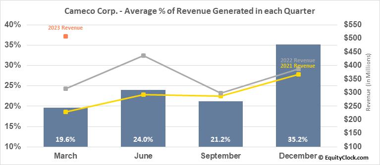 Cameco Corp. (NYSE:CCJ) Revenue Seasonality