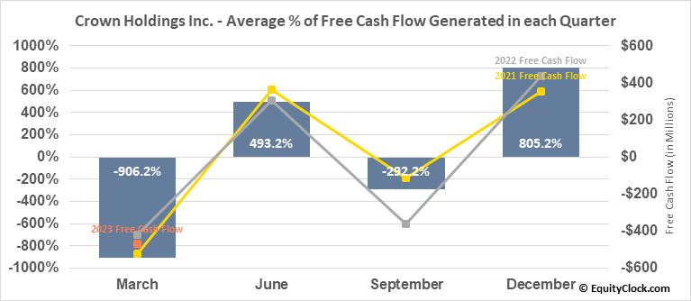 Crown Holdings Inc. (NYSE:CCK) Free Cash Flow Seasonality