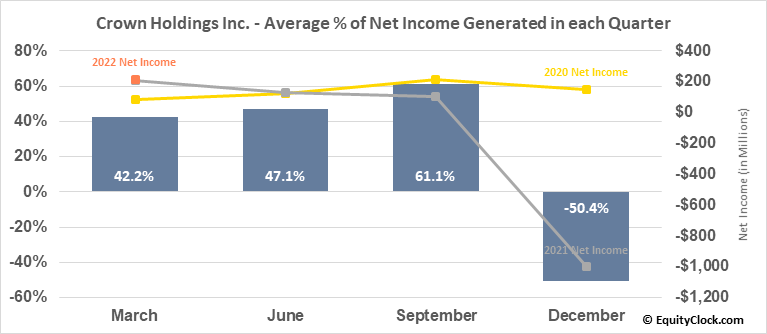 Crown Holdings Inc. (NYSE:CCK) Net Income Seasonality