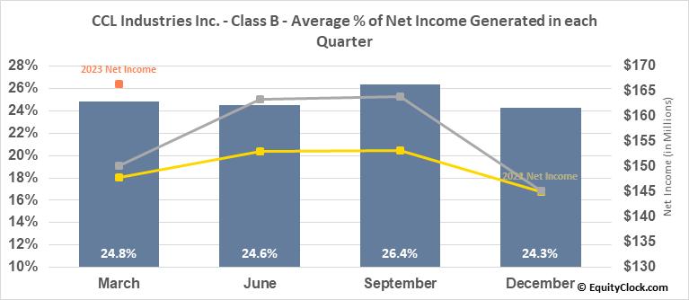 CCL Industries Inc. - Class B (TSE:CCL/B.TO) Net Income Seasonality